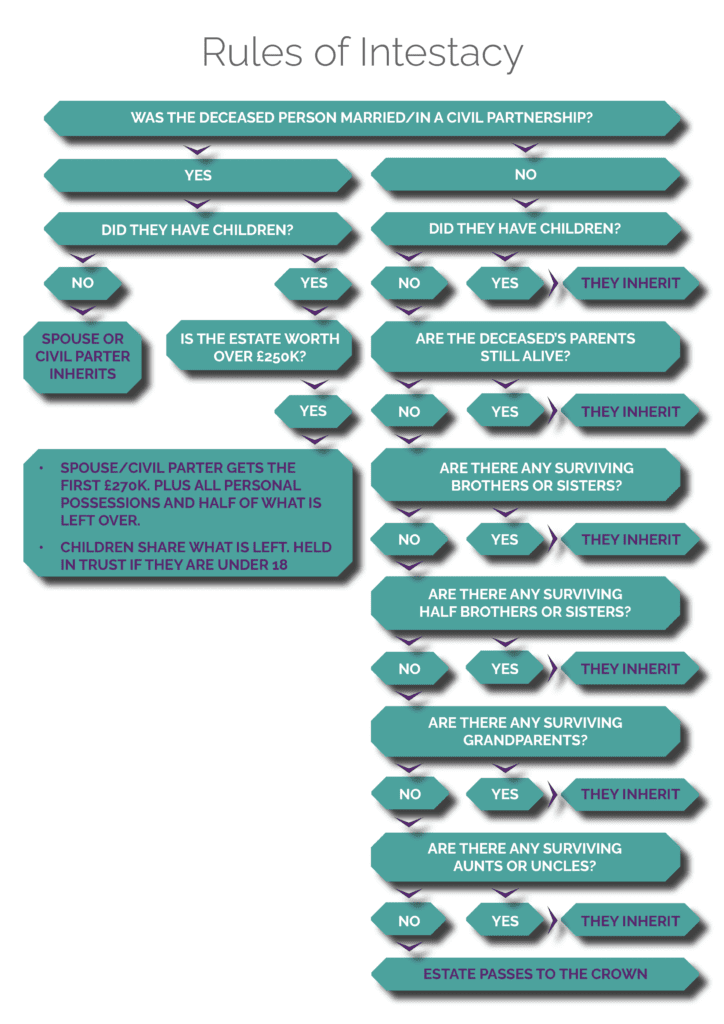 Rules of Intestacy flow chart